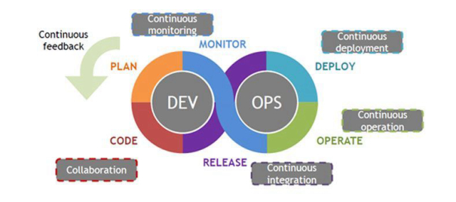 #DevOps #Infographic by @Osserv_Digital  #AI #IoT #BigData #MachineLearning #ArtificialIntelligence #ML #MI #InternetofThings #Digital #DataScience #Analytics #DigitalTransformation #DL #Tech  Cc: @wesmckinn @wotnot_io @rudyagovic