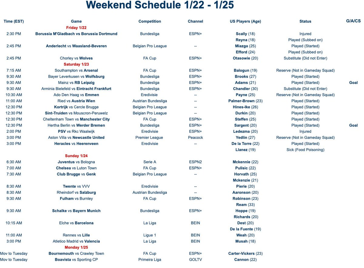 January 22 - January 25 #USMNT