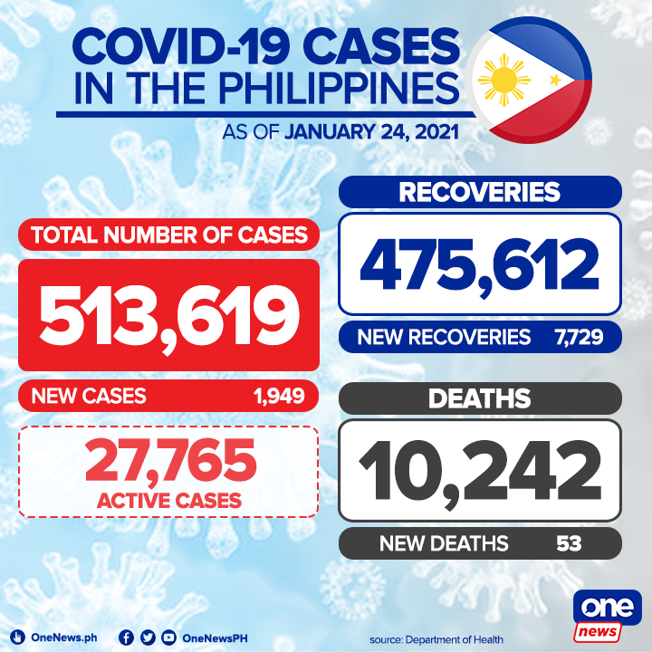 JUST IN | The Department of Health reports 1,949 new COVID-19 cases to push the countrys total to 513,619 cases. There are currently 27,765 known active cases.