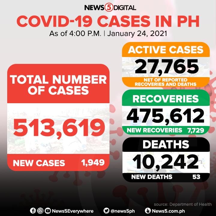 JUST IN | Pumalo na sa 513,619 ang kabuuang bilang ng mga tinamaan ng #COVID19 sa bansa matapos magtala ang DOH ng bagong 1,949 infections. Nasa 7,729 mass recovery ang nadagdag sa mga gumaling habang 53 naman sa mga nasawi.