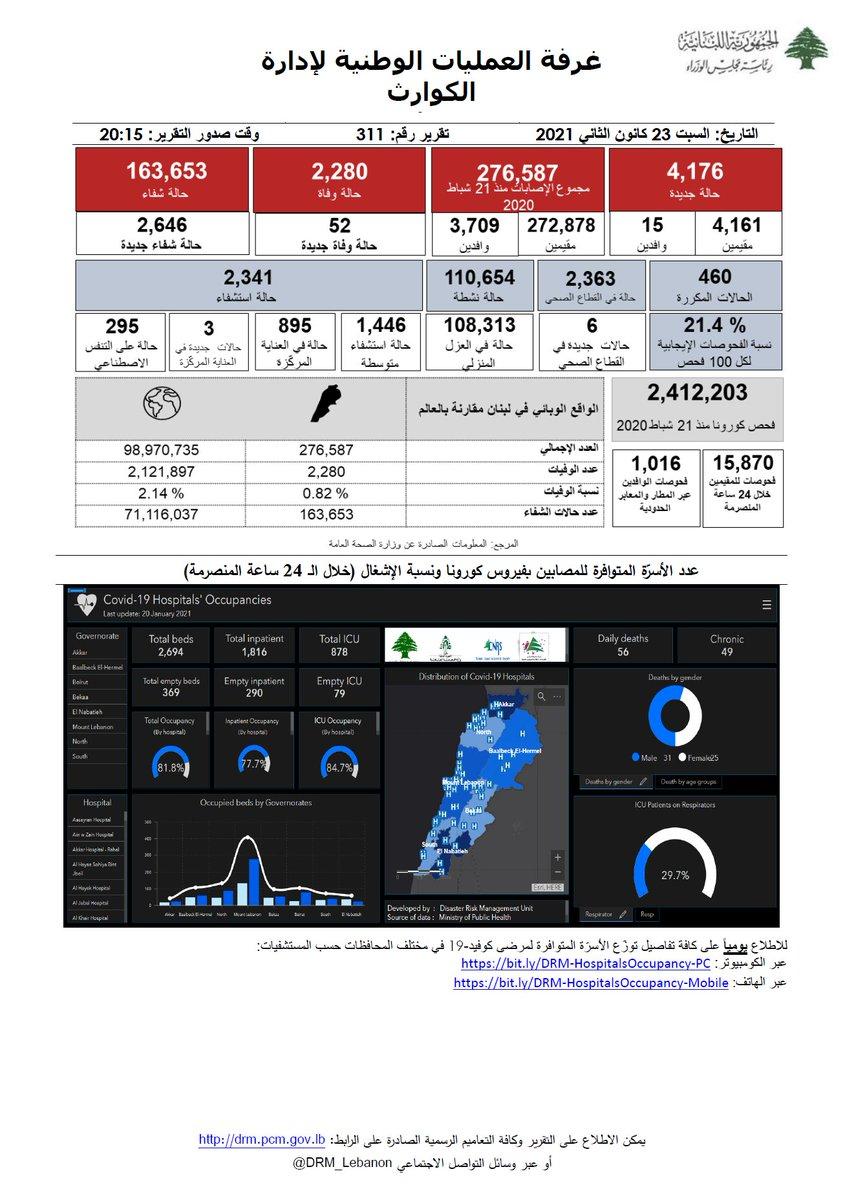 غرفة العمليات الوطنية لإدارة الكوارث- التقرير رقم 311 حول فيروس كورونا للإطلاع على كامل التقرير:   #البسكمامة #تباعداجتماعي #غسل_اليدين #بتضامننا_ننجح #كورونا #لبنان #COVID_19 #PCR #ما_تستهتر @mophleb