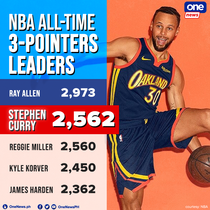 Stephen Curry passes Reggie Miller for second all time in the NBA made three-pointers. Curry sank five from rainbow country in Golden States 127-108 loss to Utah on Sunday.