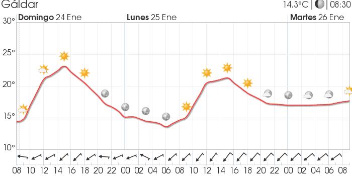 🌞 Previsión del tiempo en Gáldar para las próximas 48 horas. #temperatura #eltiempo #Galdar #GranCanaria #islascanarias #weather #Spain #Summer #Sun