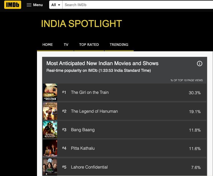 The intrigue continues! #TGOTT tops the list of Most Anticipated Indian Movies and Shows on @IMDb! Premieres 26th Feb, only on Netflix.     @ParineetiChopra @aditiraohydari @IamKirtiKulhari @avinashtiw85 @ribhudasgupta @Shibasishsarkar @amblin @NetflixIndia