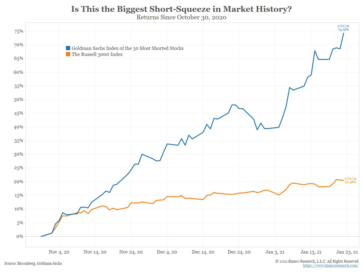 Are US stocks in the middle of the biggest short-squeeze in market history?  These charts suggest they might be. https://t.co/zrOH25v4uf