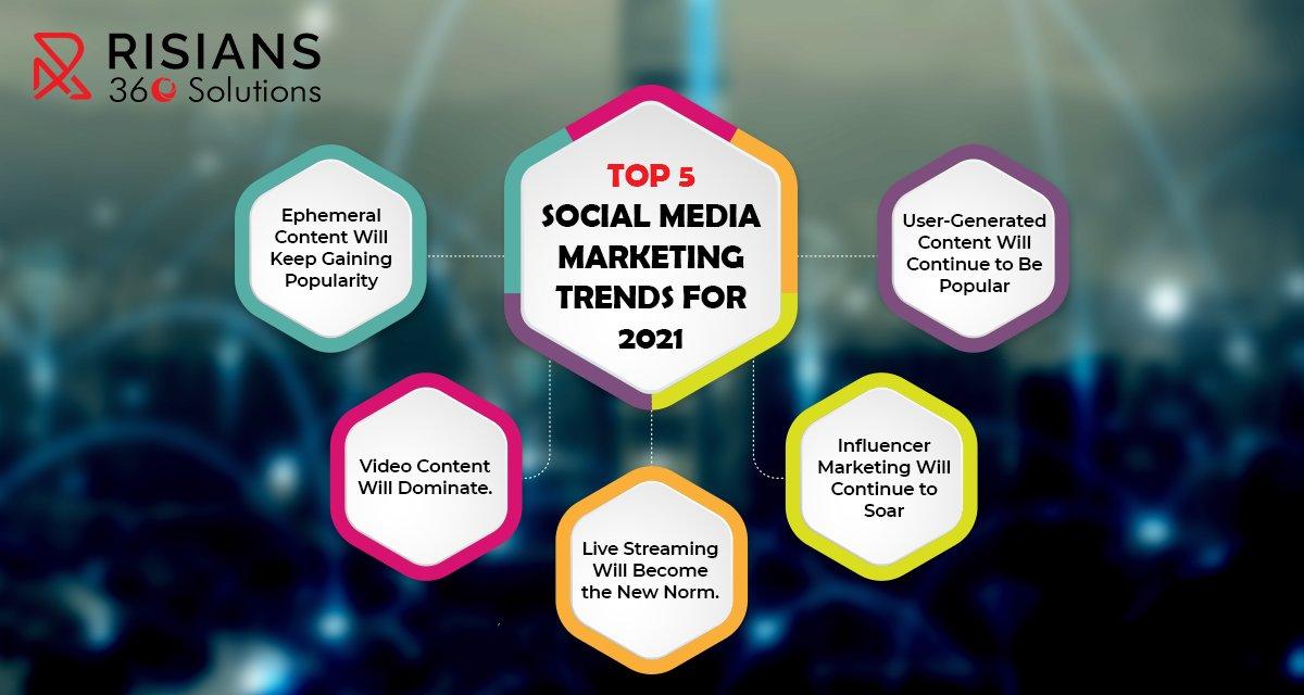 Here are Top 5 Social Media Marketing Trends for 2021 #socialmedia #trends2021 #smotrends2021 #smo #dubai #risians360sol #digitalmarketing #SEO #SEOAgency #ContentOtimization #Facebook, #Twitter #instagram #SocialMediaMarketing