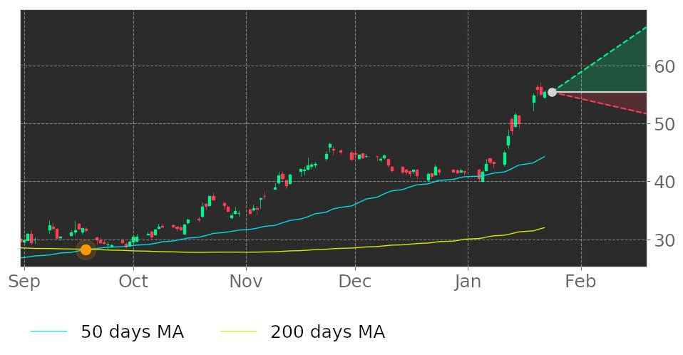 $GM in Uptrend: 50-day Moving Average broke above 200-day Moving Average on September 18, 2020. View odds for this and other indicators:  #GeneralMotors #stockmarket #stock #technicalanalysis #money #trading #investing #daytrading #news #today