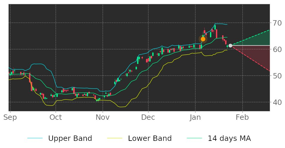 $C in Downtrend: its price may drop because broke its higher Bollinger Band on January 6, 2021. View odds for this and other indicators:  #Citigroup #stockmarket #stock #technicalanalysis #money #trading #investing #daytrading #news #today