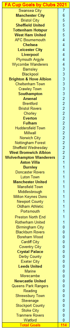 FA Cup 2021 Goals Scored by Clubs ahead of today's five matches   #CFC #LTFC #Brentford #LCFC #FFC #Clarets #MUFC #LFC #FFC #SWFC #FACup