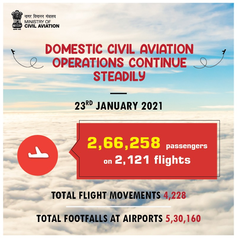 Domestic civil aviation operations continue steadily & smoothly.   With 2,66,258 passengers on 2121 flights on 23 Jan, the number of passengers travelling by air continues to be in the vicinity of Pre-COVID figures.  @PMOIndia @HMOIndia @MoCA_GoI @AAI_Official @airindiain