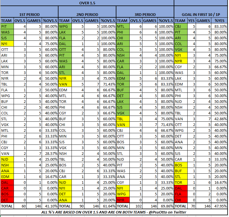 Updated #NHL Period Data (After 1/23 games) @paulyhoward @MitchMossRadio @MikePalmCirca @MikePalmReaders @badpeatmoss @VSiNLive #FTMArmy #FollowTheMoney  Both Over 1.5 & Over 2 included