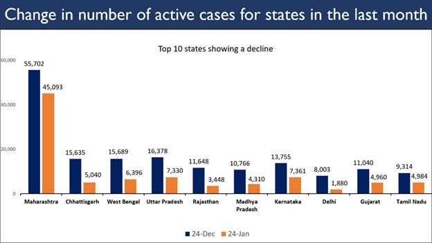 Replying to @MoHFW_INDIA: #Unite2FightCorona  Change in the number of active cases for top 10 States/UTs in the last month.