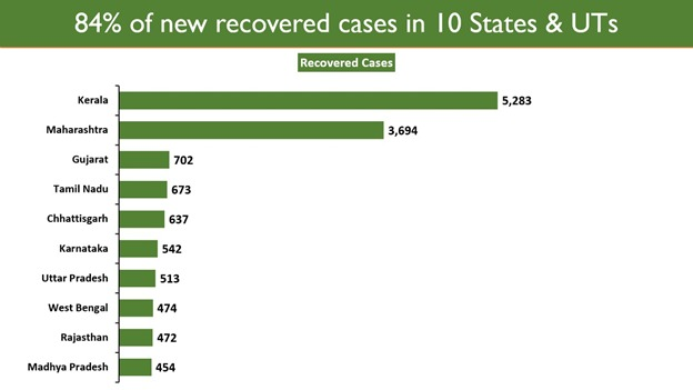 #Unite2FightCorona  The total recovered cases stand at 1.03 cr (1,03,16,786) with a Recovery Rate of 96.83%.  84.30% of the new recovered cases are concentrated in 10 States/UTs.