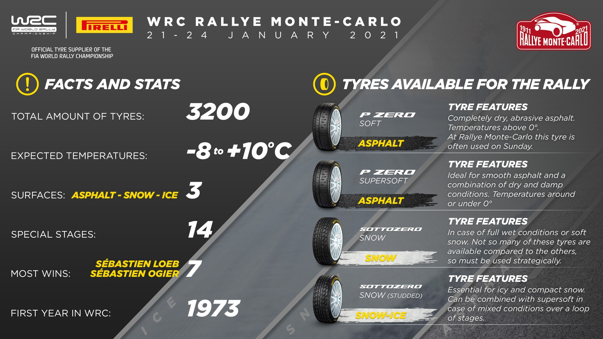 WRC: 89º Rallye Automobile de Monte-Carlo [18-24 Enero] - Página 13 EselZ3GWMAAjDVL?format=jpg&name=large