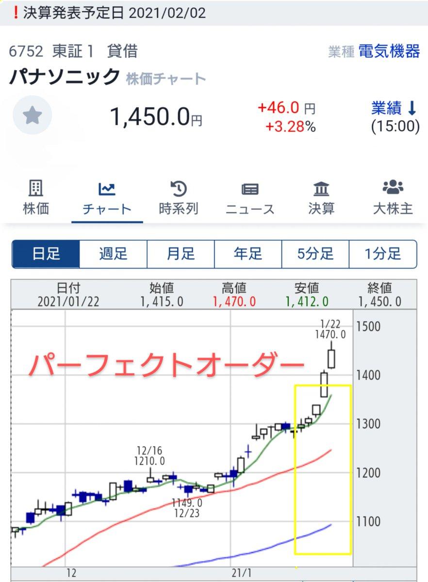 株価 パナソニック