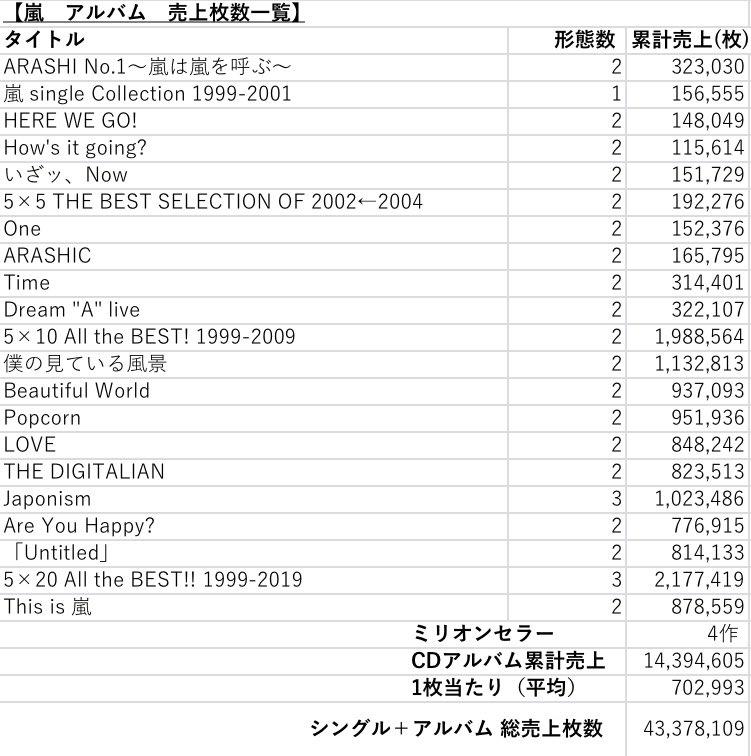 嵐 シングル 総 売上 枚数 総売上金額首位の嵐さん くまんの嵐ブログ