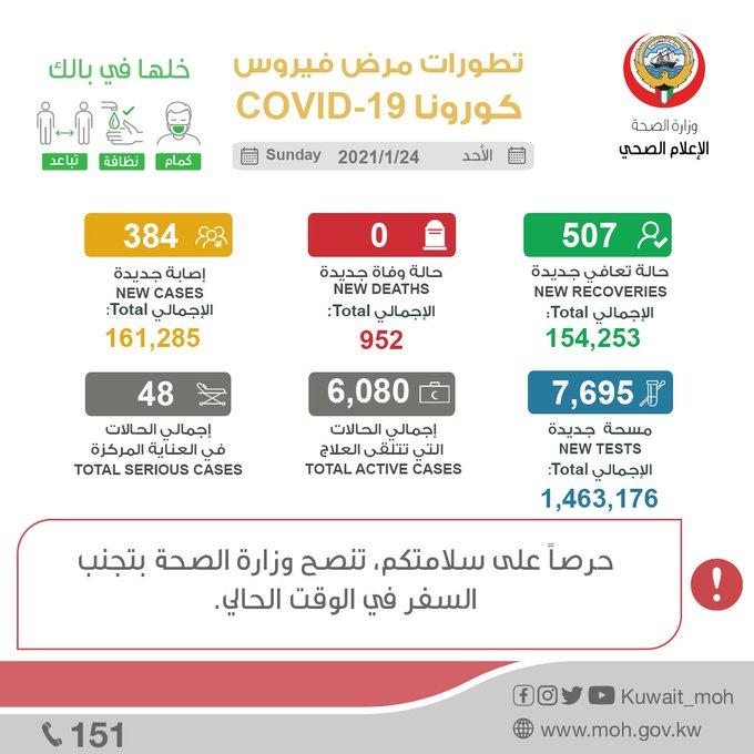 #الصحة: 384 إصابة جديدة بـ #كورونا ولا وفيات  • 507 حالات شفاء وإجمالي المتعافين 154253 #كويتي
