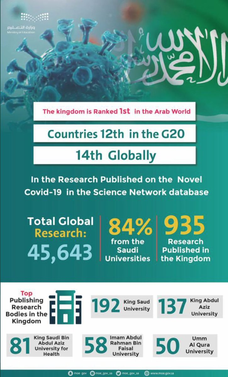 #Education is the main pillar of #SaudiArabia's transforming society.#KSA🇸🇦ranks 12th among #G20 for #Covid_19 researches and launched a series of #digital #learning platforms and 20 #satelliteTV channels to ensure #LearningNeverStops. #EducationDay  #EducationForAll