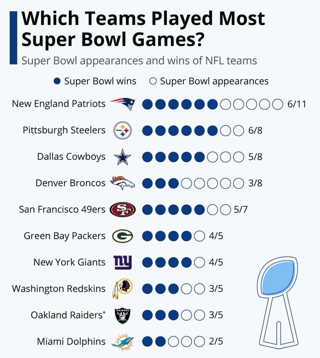 🏈🇺🇸 Finales de conférence #NFL ce dimanche et lundi sur @lachainelequipe   #Packers vs #Buccaneers #Chiefs vs #Bills  2020, c'est l'année du contrat de #Mahomes de 450 M$ / 10 ans #KansasCity C'est aussi le changement de nom pour #Redskins