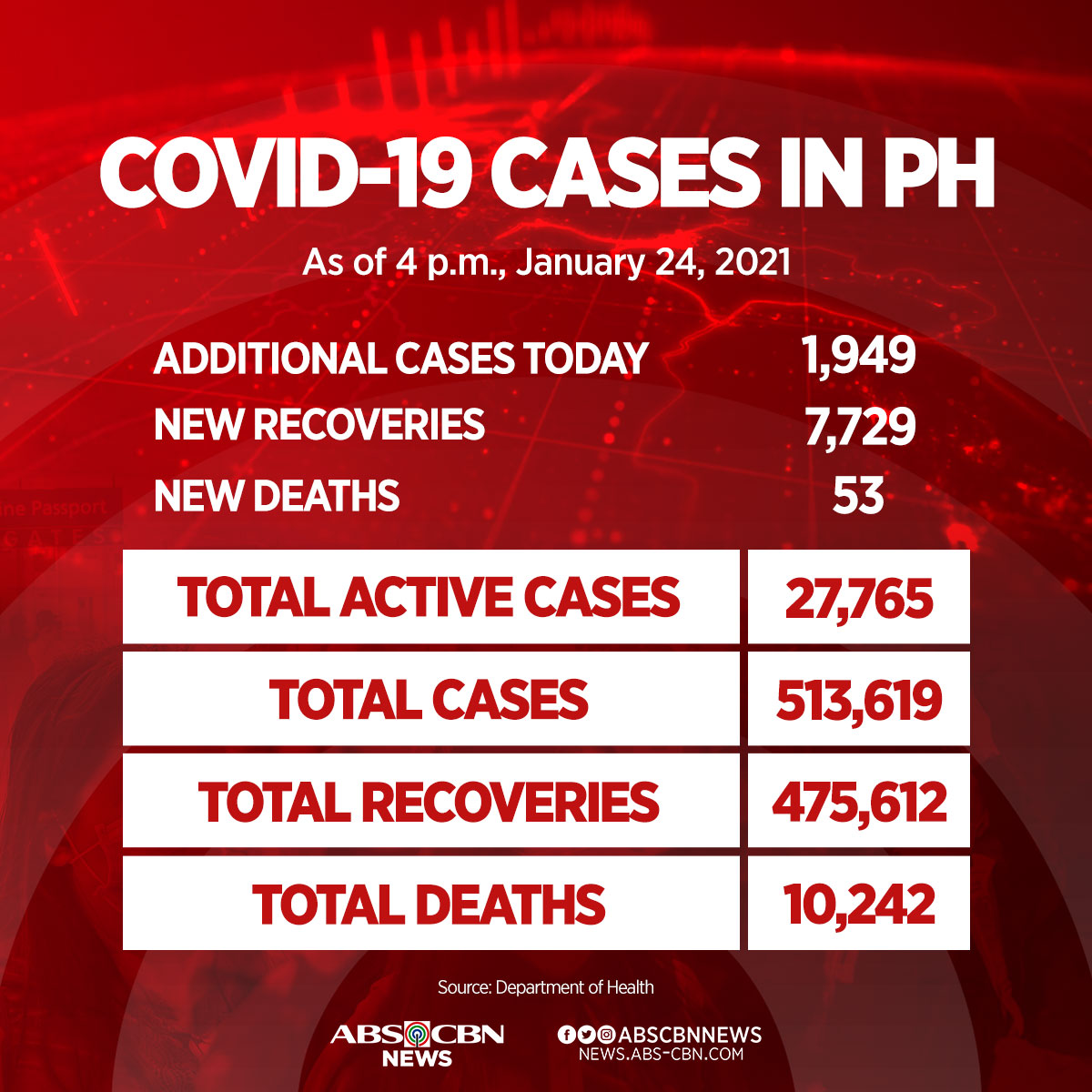 The Philippines confirmed 1,949 new cases of #COVID19 on Sunday bringing the country's total to 513,619. READ MORE: bit.ly/2YaqinG