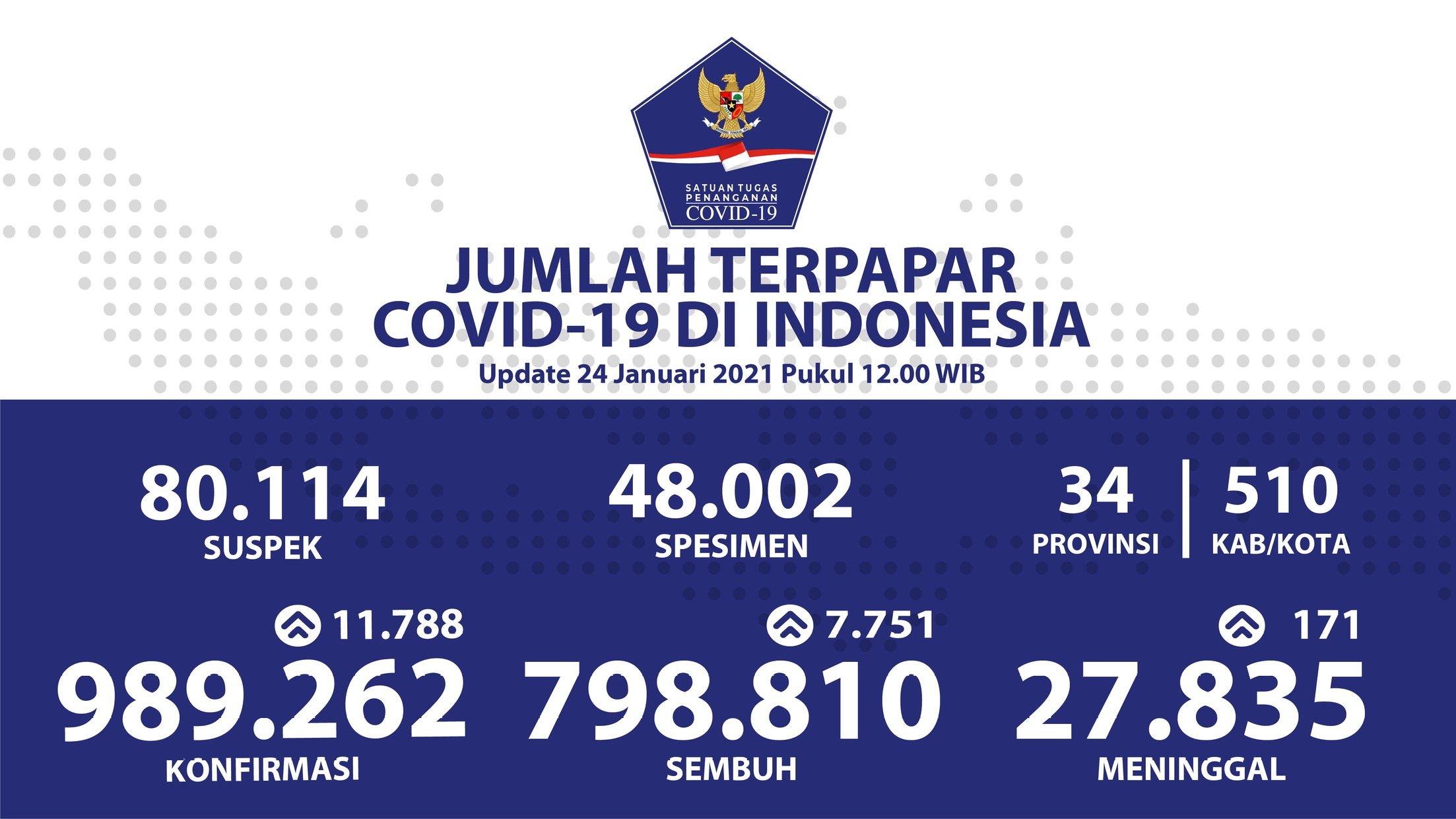 Update terbaru Covid-19 di Indonesia
