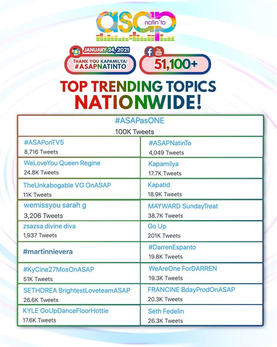 Thank you for making us trend NATIONWIDE! Maraming salamat sa Linggo-linggong pagtangkilik at pagmamahal sa ASAP Natin 'To!   Mahal namin kayo! ❤️💚💙🤍  #ASAPasONE