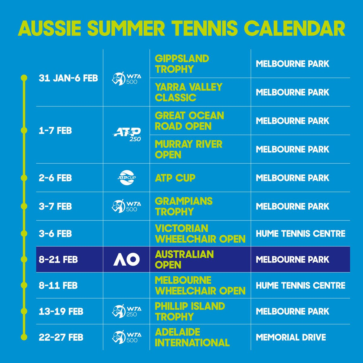 Update: New #AusOpen lead-in schedule to help give the 72 players in 14-day quarantine lockdown the best possible preparation and training opportunities...