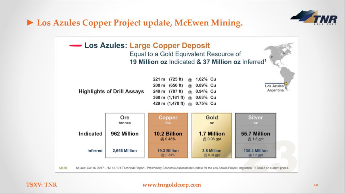 "Recently Rob #McEwen described in his own words the magnitude of the #LosAzules Copper project for your further research: ""Los Azules has resources of greater than 50 million #gold equivalent ounces.""   #TNRGold $TNR.v #Royalties #Copper $MUX #rEVolution"