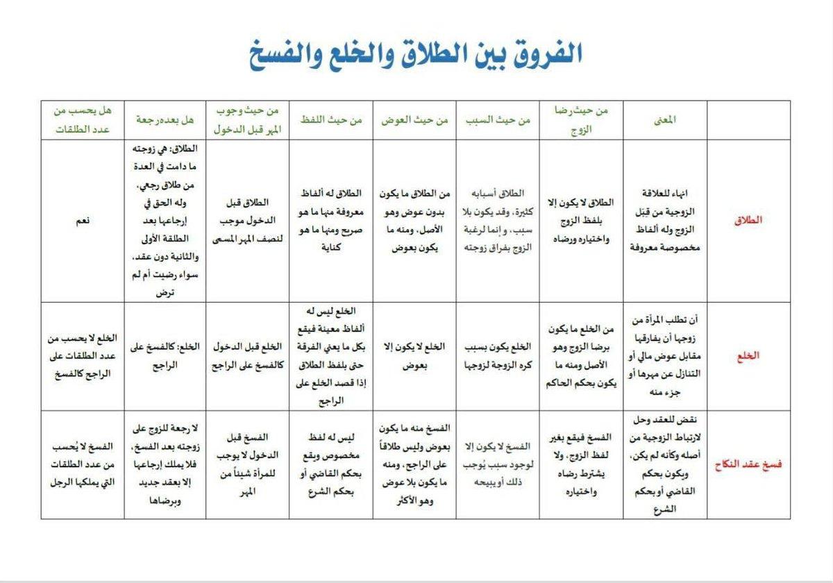 الفسخ Hashtag On Twitter