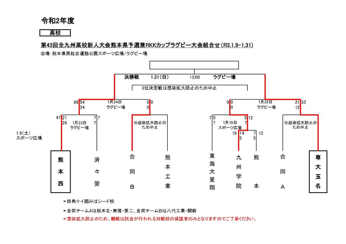 """熊本県ラグビーフットボール協会 on Twitter: """"第43回全九州高校新人 ..."""