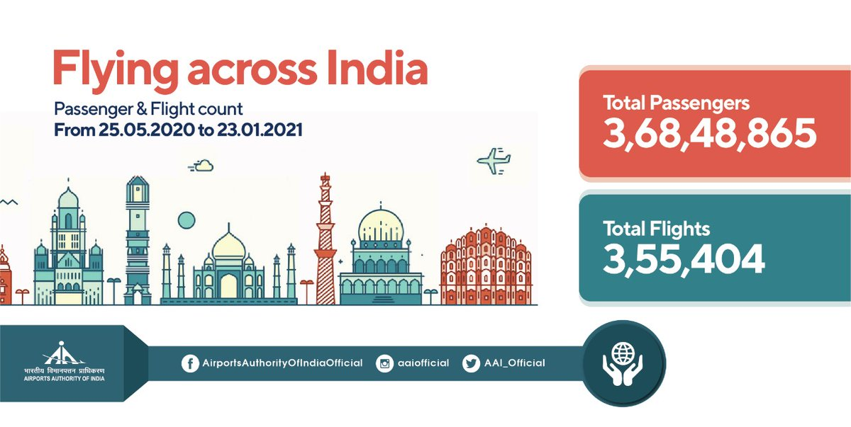 On the 244th day since the resumption of domestic flight ops, over 3.68 crore passengers took flight from #AAI Airports. All thanks to the staff for making airports the safest gateways. #IndiaFliesHigh