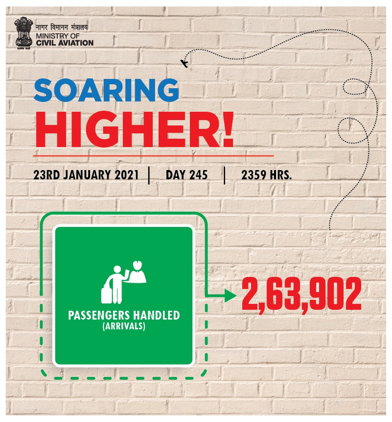 India soaring higher!  More than 2.63 lakh passenger arrivals took place across the country on 23rd January. Aviation operations continue to soar! #SabUdenSabJuden #IndiaFliesHigh