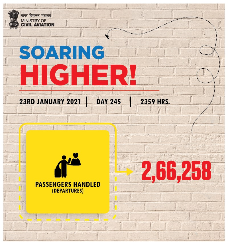 India soaring higher!  Over 2.66 lakh passengers took to the skies across the country on 23rd January. Aviation operations continue to soar! #SabUdenSabJuden #IndiaFliesHigh