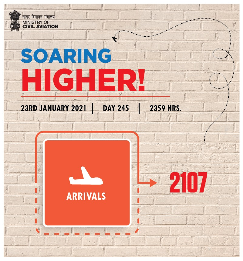 India soaring higher!  2107 flight arrivals took place across the country on 23rd January . Aviation operations continue to soar! #SabUdenSabJuden #IndiaFliesHigh