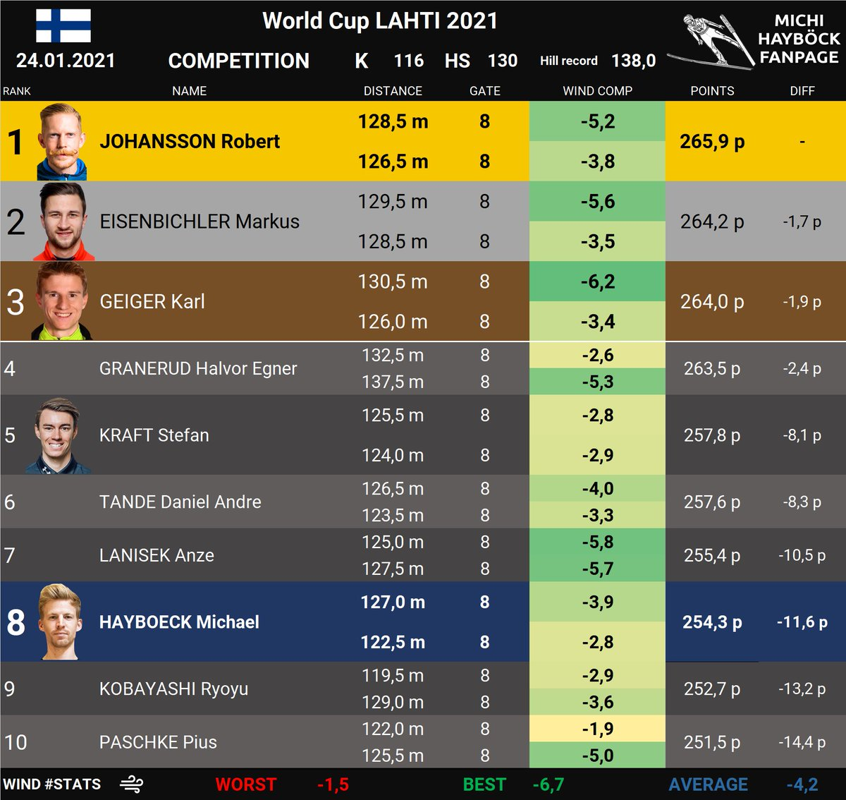 #WorldCup #Lahti 2021 🇫🇮 - Individual competition  TOP10 for Michi and Krafti!! 😁 Well done, congratulations. 😊👍👏  #MichaelHayböck #StefanKraft #Skijumpingfamily