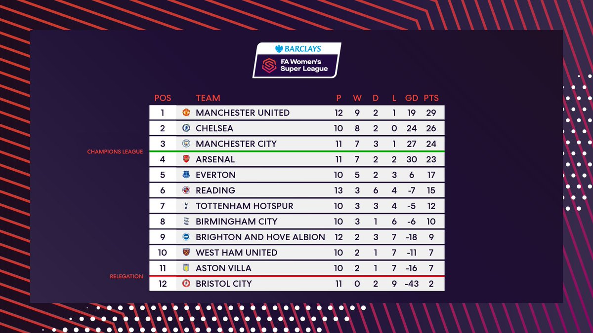 🔙🔛🔝  @ManUtdWomen are back at the #BarclaysFAWSL summit!