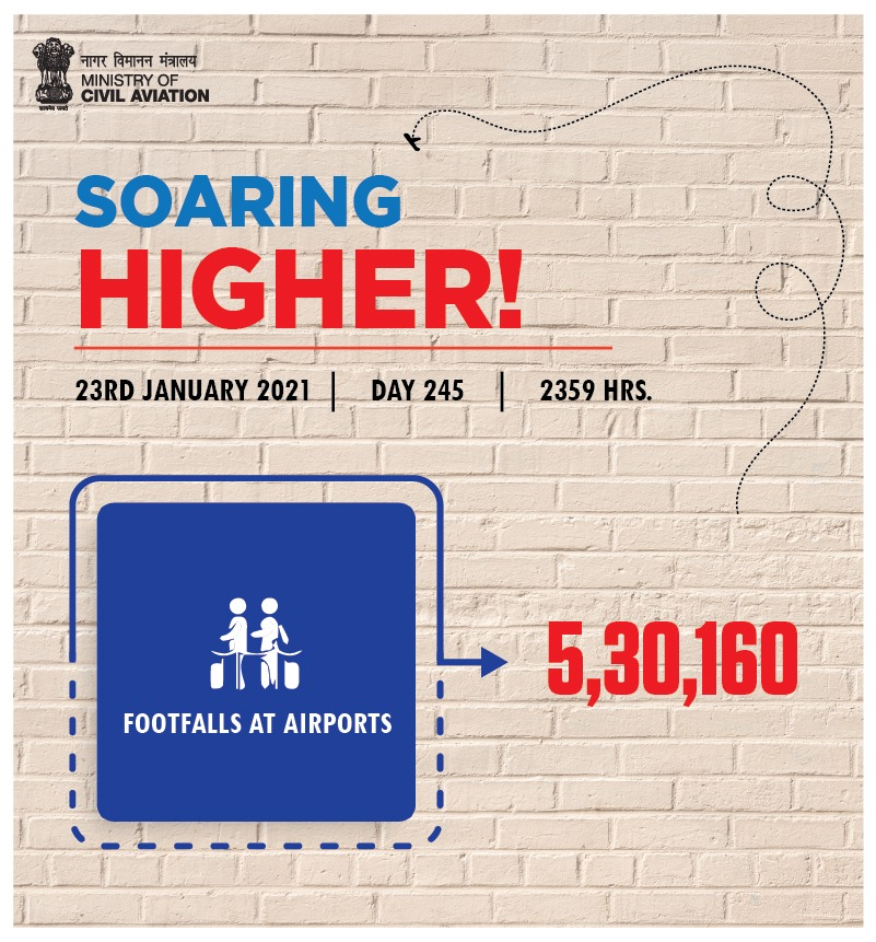 India soaring higher!  Over 5.30 lakh footfalls were recorded at airports across the country on 23rd January. Aviation operations continue to soar! #SabUdenSabJuden #IndiaFliesHigh