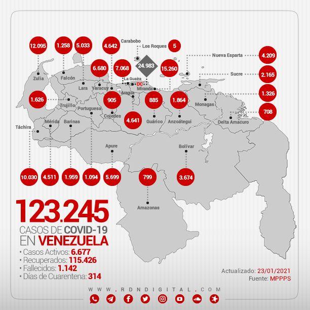 #CORONAVIRUS  A continuación te presentamos los datos oficiales suministrados por el Ministerio del Poder Popular para la Salud  Total: 123.245 Recuperados: 115.426 Activos: 6.677  Mapa interactivo de casos confirmados en Venezuela →