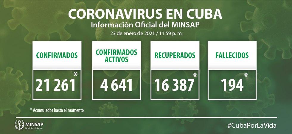 Se confirmaron 634 nuevos casos de #COVID19, para un acumulado de 21261. 4641 casos activos  4593 con evolución clínica estable  15 pacientes en estado crítico 33 pacientes en estado grave 194 fallecidos (3 del día) 16387 pacientes recuperados  2 evacuados