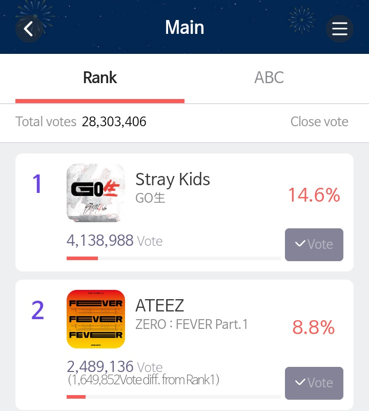 I can't believe this is real! My two ults in 1st and 2nd place for a bonsang voting!! Stay and Atiny, I am so proud of you! #StrayKids #스트레이키즈 @Stray_Kids #Ateez #에이티즈 @ATEEZofficial
