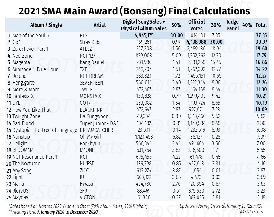 2021 SMA Main Award (Bonsang) Final Calculations  Leading: - BTS - Stray Kids - ATEEZ - NCT 127 - Kang Daniel - TXT - NCT Dream - SEVENTEEN - TWICE - Monsta X - GOT7 - BLACKPINK