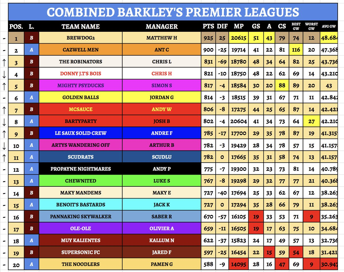 The Combined League Tables for the @RBarkley8 Ross Barkley's Premier Leagues - CazwellMen sets a new GW record at 116pts. That gap at the top starting to shrink finally! #FantasyFootball #McGregorGotFuckedUp