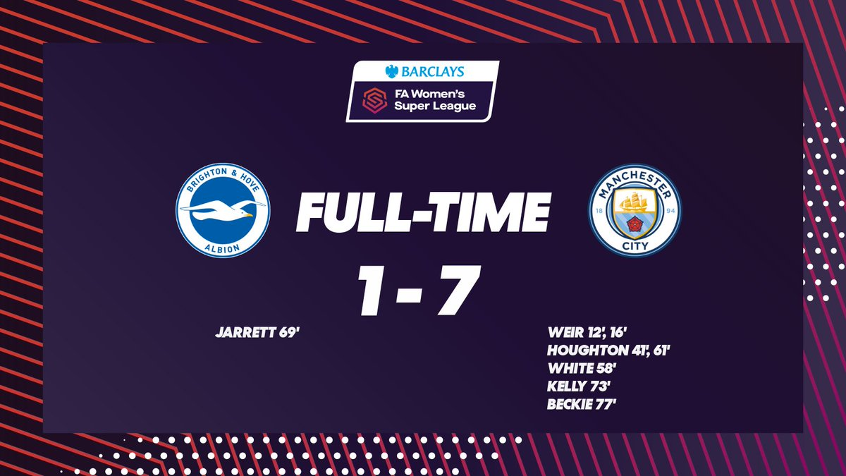 It's seventh heaven for @ManCityWomen!   @stephhoughton2 marks her 150th appearance with two goals, along with a brace for @itscarolineweir and one each for @ellsbells89, @Chloe_Kelly98 and @janinebeckie. 🔥  #BarclaysFAWSL