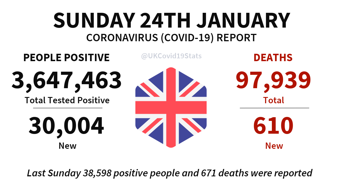 United Kingdom Daily Coronavirus (COVID-19) Report · Sunday 24th January. 30,004 new cases (people positive) reported, giving a total of 3,647,463. 610 new deaths reported, giving a total of 97,939.