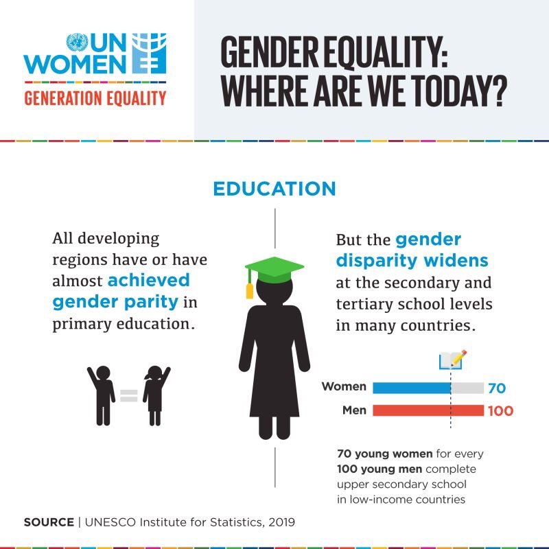 Giornata dell'educazione📚#EducationDay #genderequality