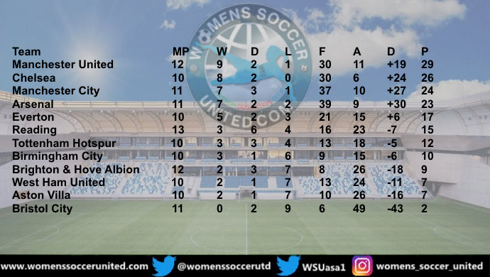 Manchester United leads FA Women's Super League 24th January 2021,  #womensfootball #WSUlive1 #soccer #football #BarclaysFAWSL @WomensSoccerUtd #MUWomen ( @VivianneMiedema leading Goal Scorer with 12 #WeAreTheArsenal )