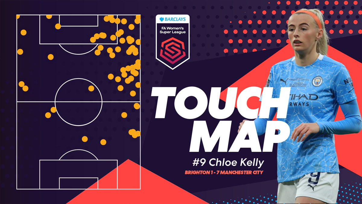Constant threat.   Three assists for @Chloe_Kelly98 against @BHAFCWomen this afternoon 🔥  #BarclaysFAWSL