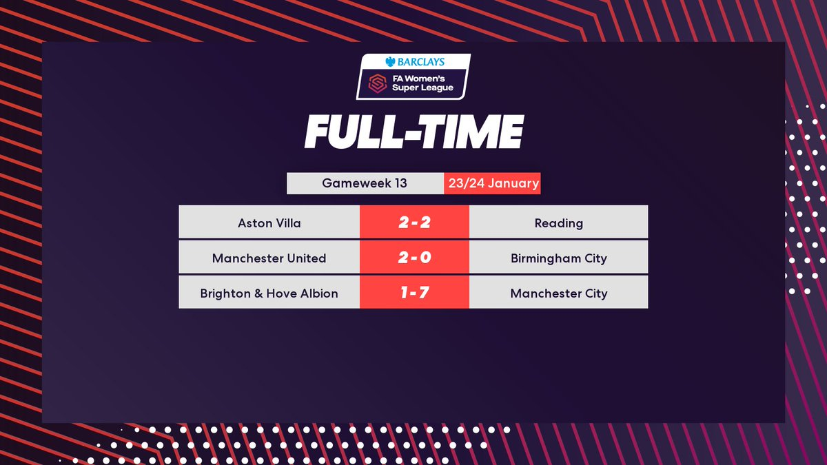 ICYMI: All the results from the #BarclaysFAWSL this weekend ⤵️