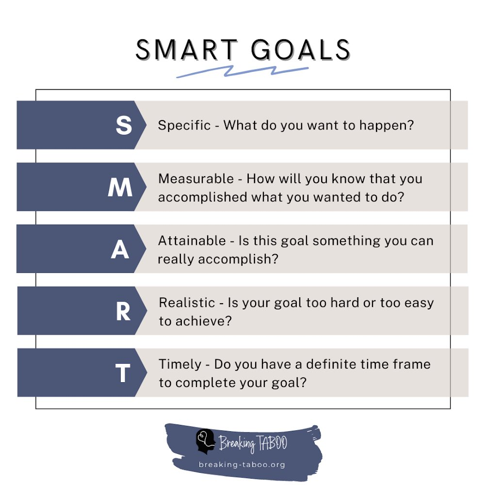 SMART goals - an effective way to change old habits! 🧠  Read more here:   #sundayvibes #SundayMorning #GoalOfTheDay #Trends