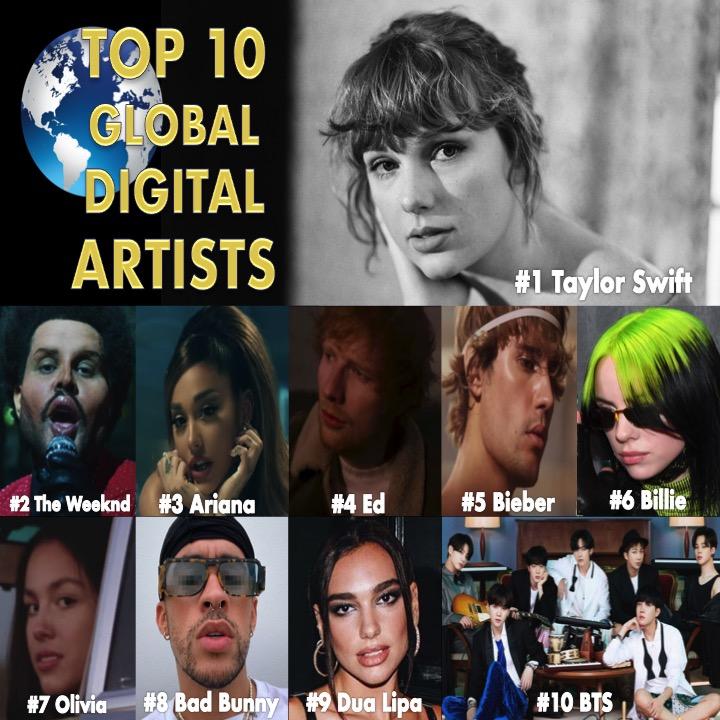 @WORLDMUSICAWARD tweet  TOP 🔟 DIGITAL ARTIST RANKING - 01/24 08:20 EDT 1⃣ #TaylorSwift 2⃣ #TheWeeknd 3⃣ #ArianaGrande 4⃣ #EdSheeran 5⃣ #JustinBieber  6⃣ #BillieEilish 7⃣ #OliviaRodrigo 8⃣ #BadBunny 9⃣ #DuaLipa 🔟 #BTS #방탄소년단